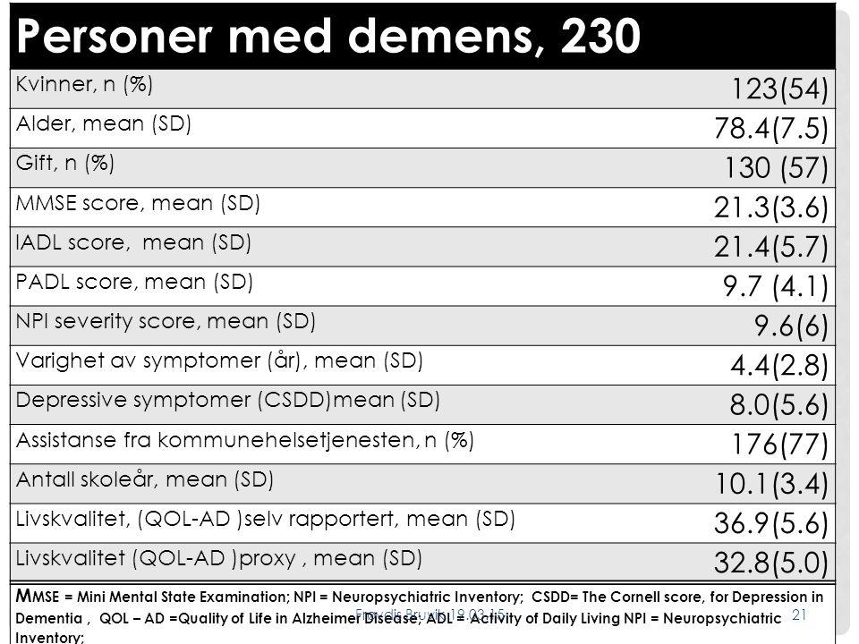 Personer med demens, 230 123(54) 78.4(7.5) 130 (57) 21.3(3.6)
