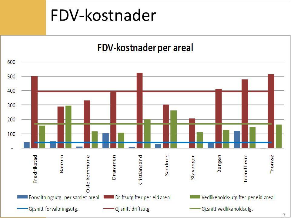 FDV-kostnader