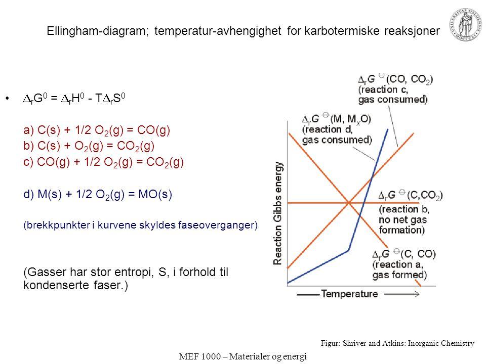 Ellingham-diagram; temperatur-avhengighet for karbotermiske reaksjoner