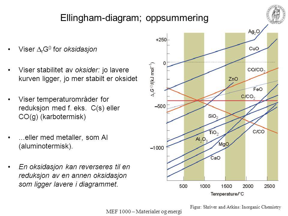 Ellingham-diagram; oppsummering