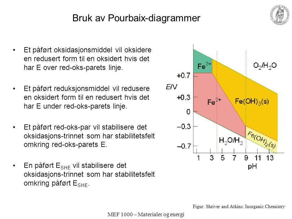 Bruk av Pourbaix-diagrammer