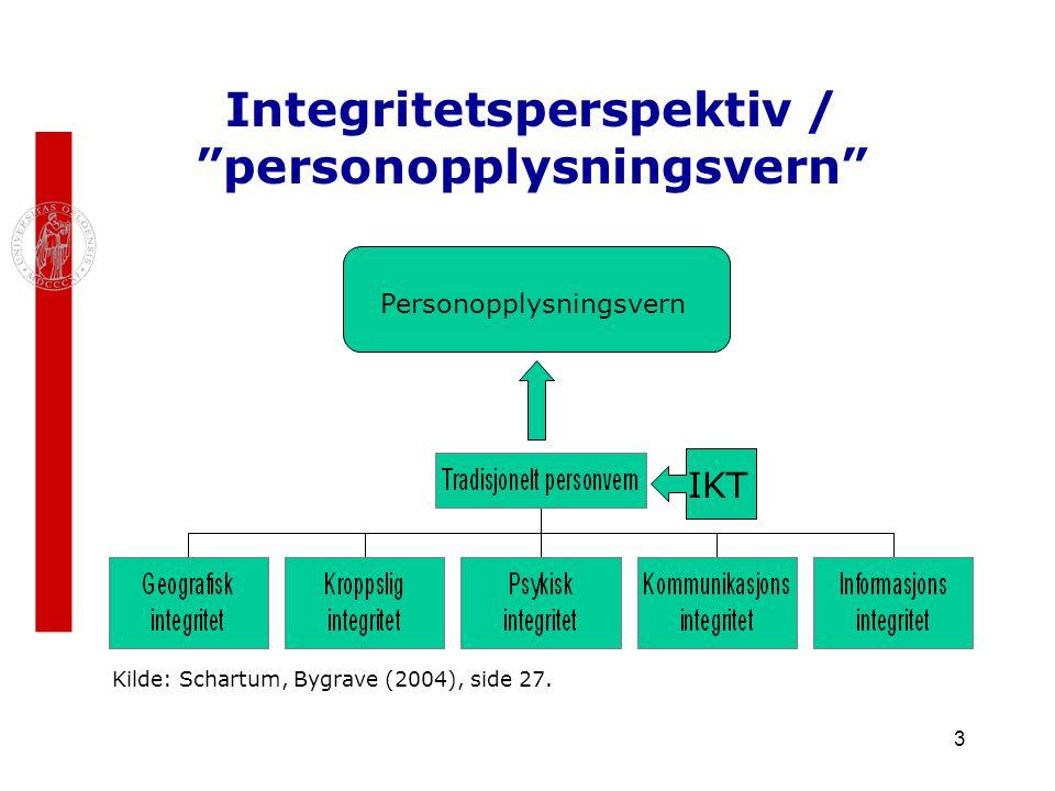 Integritetsperspektiv / personopplysningsvern