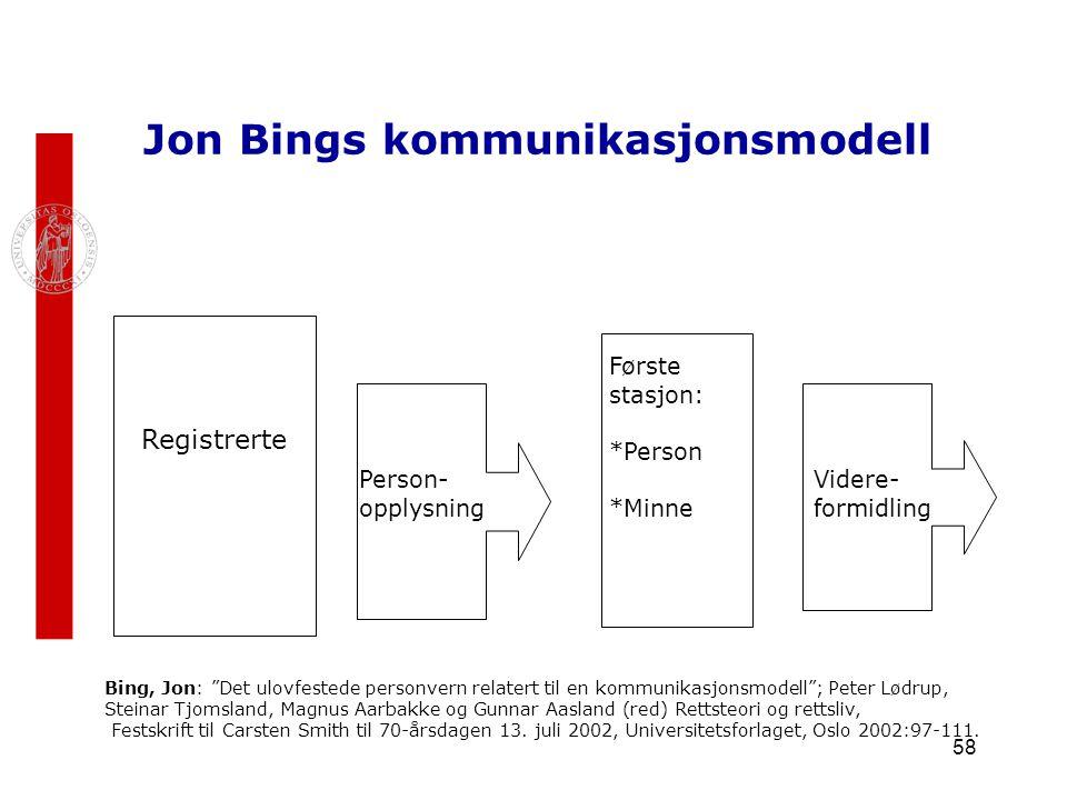 Jon Bings kommunikasjonsmodell