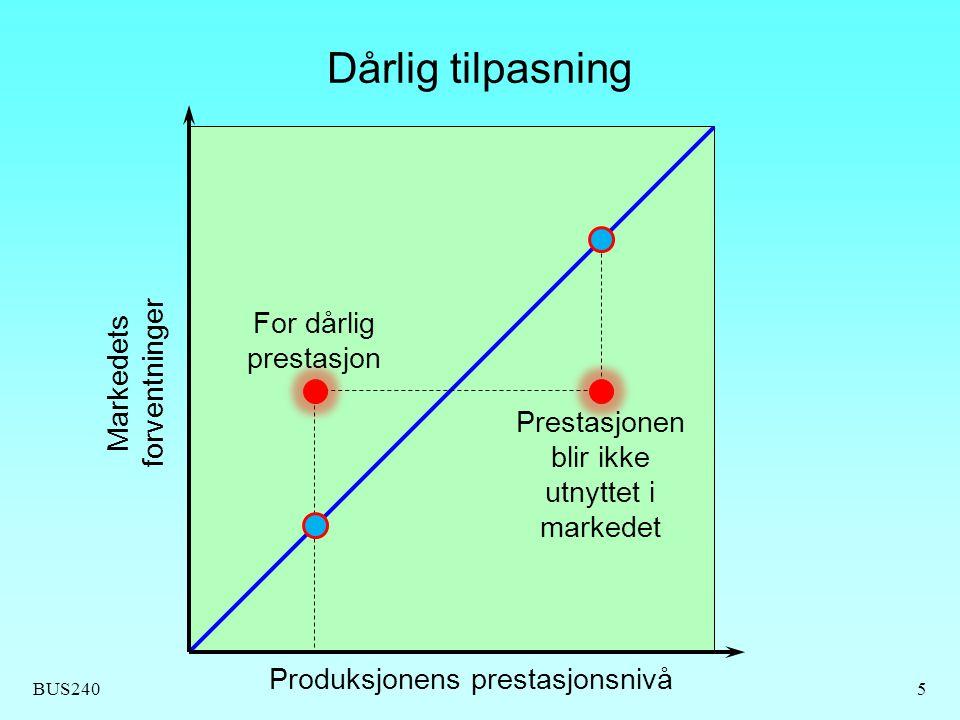 Dårlig tilpasning For dårlig prestasjon Markedets forventninger
