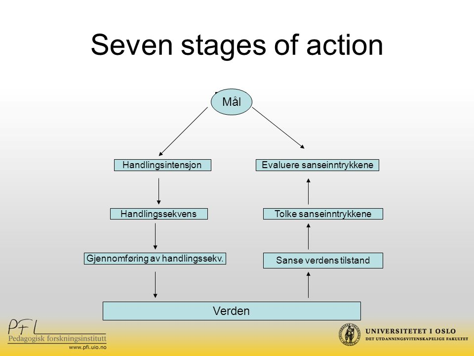Seven stages of action Mål Mål Verden Handlingsintensjon
