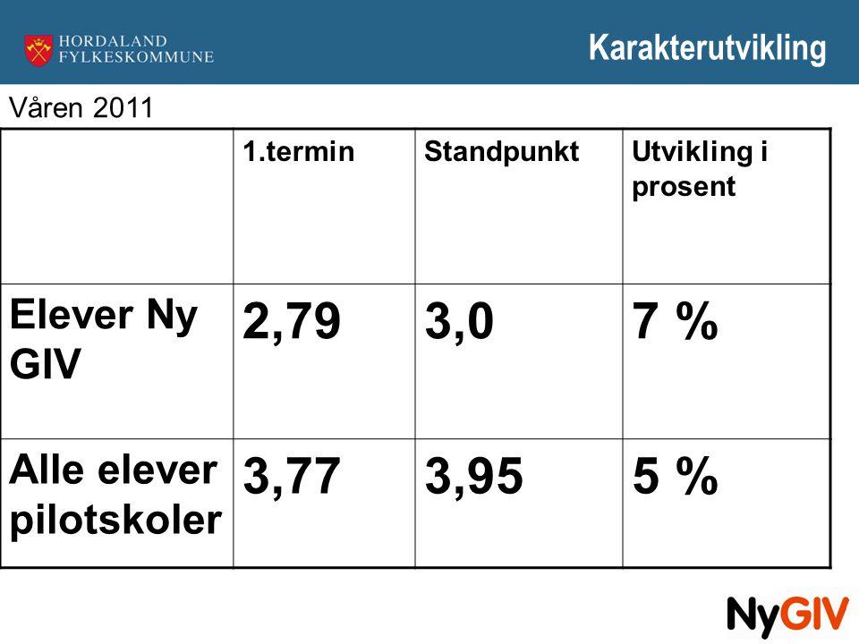2,79 3,0 7 % 3,77 3,95 5 % Elever Ny GIV Alle elever pilotskoler