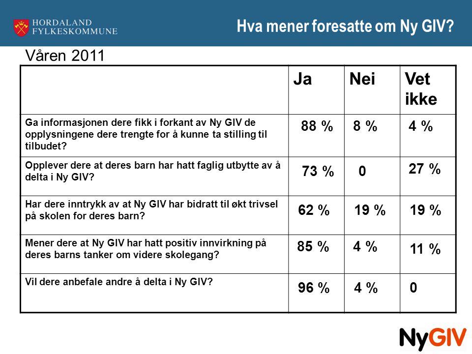 Hva mener foresatte om Ny GIV