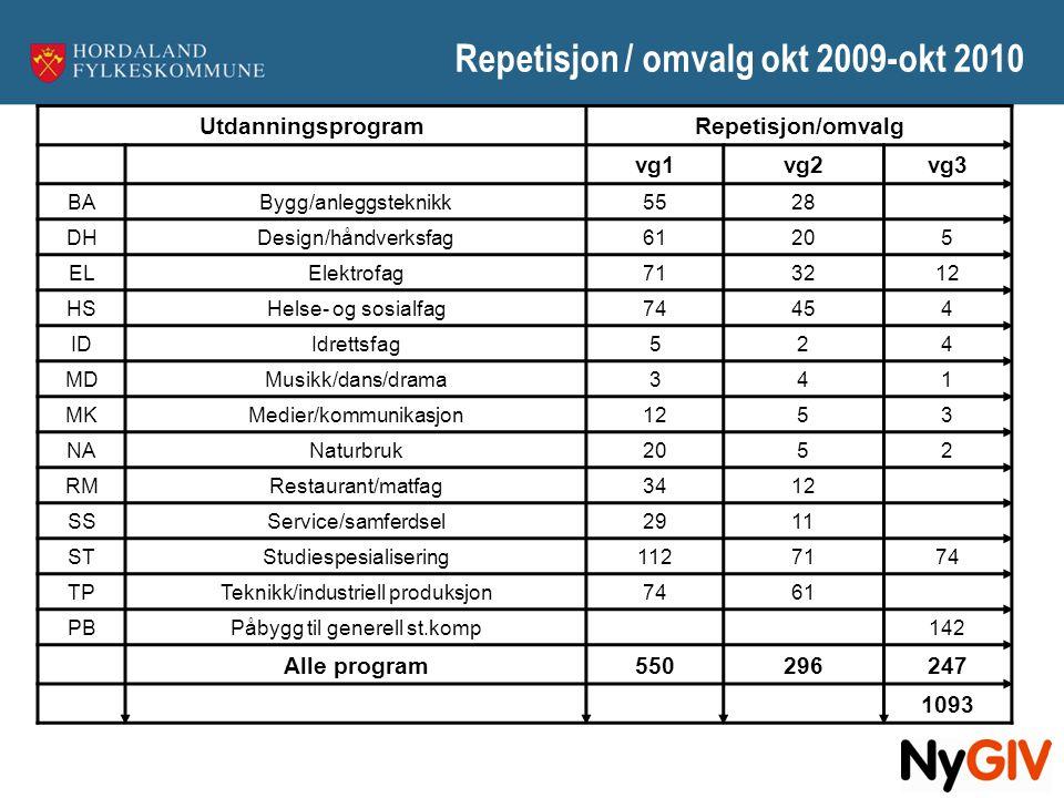Repetisjon / omvalg okt 2009-okt 2010