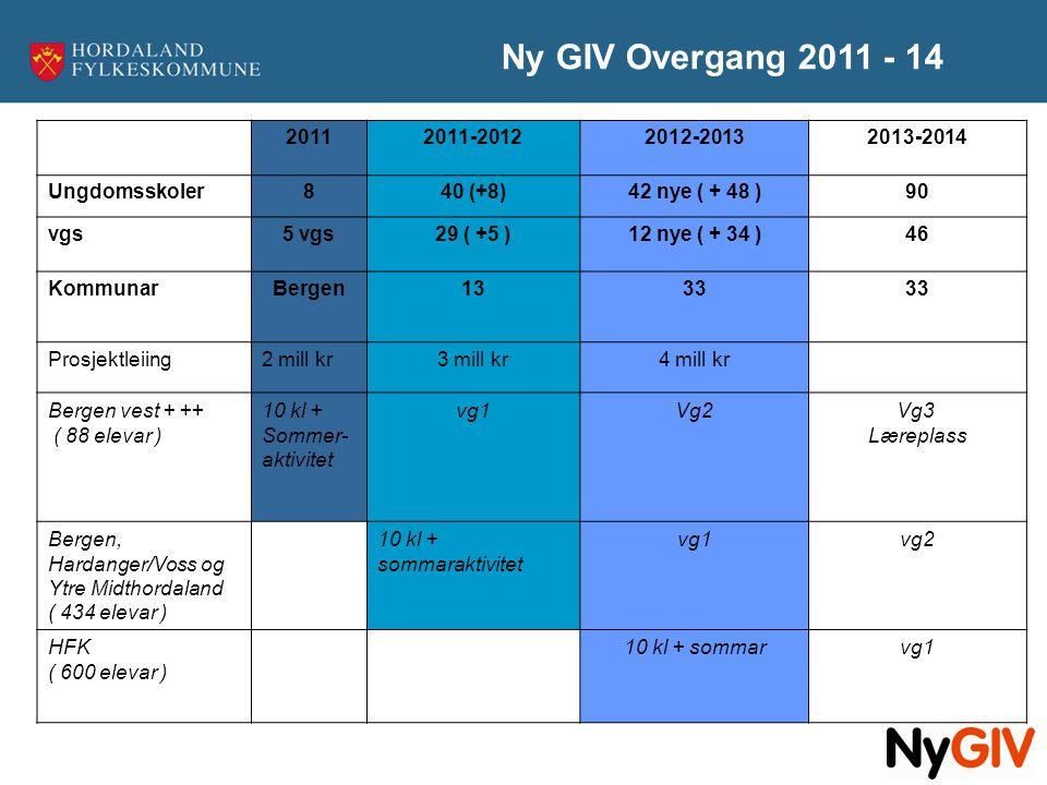 Ny GIV Overgang 2011 - 14 2011. 2011-2012. 2012-2013. 2013-2014. Ungdomsskoler. 8. 40 (+8)