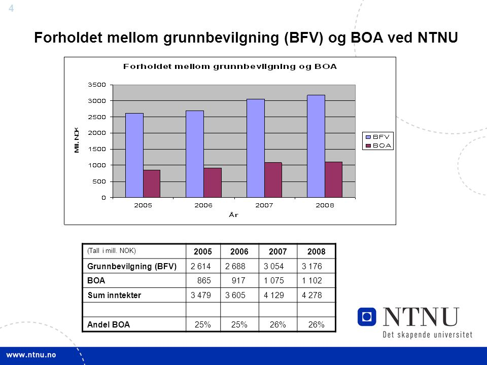 Forholdet mellom grunnbevilgning (BFV) og BOA ved NTNU