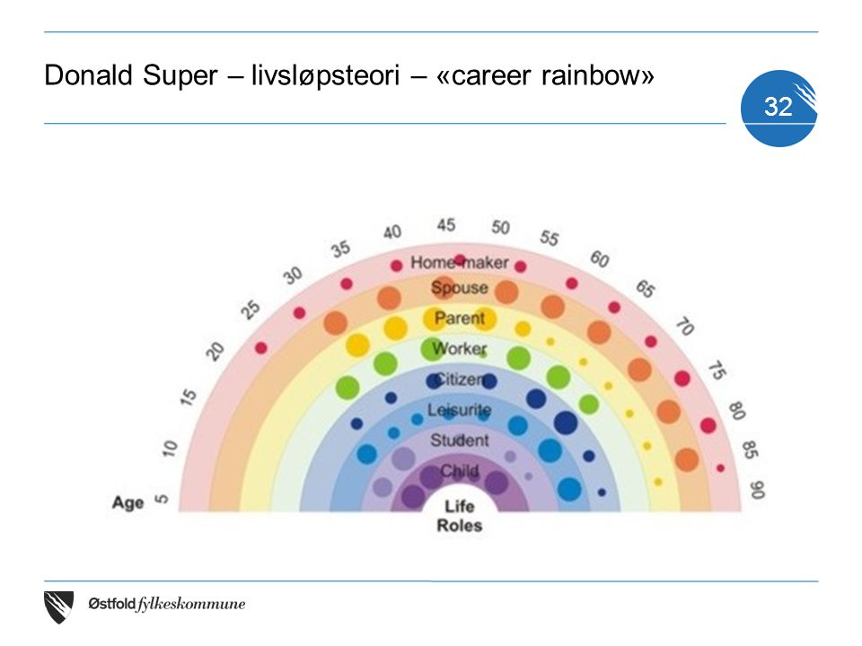 Donald Super – livsløpsteori – «career rainbow»