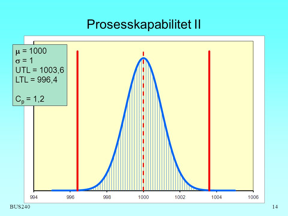Prosesskapabilitet II