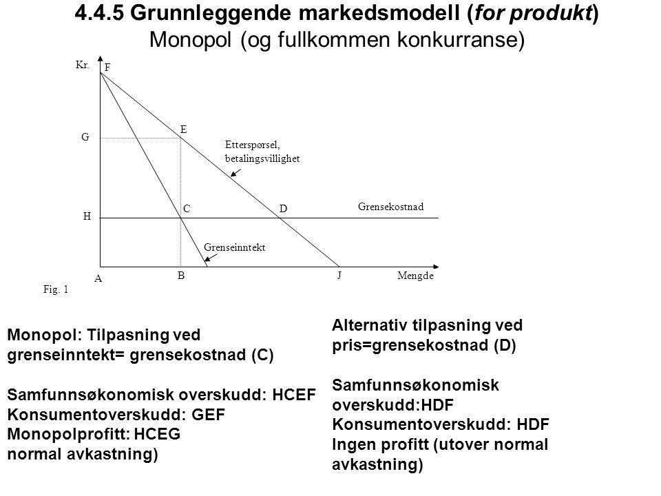 4.4.5 Grunnleggende markedsmodell (for produkt) Monopol (og fullkommen konkurranse)