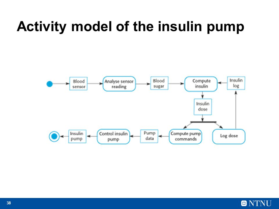 Activity model of the insulin pump