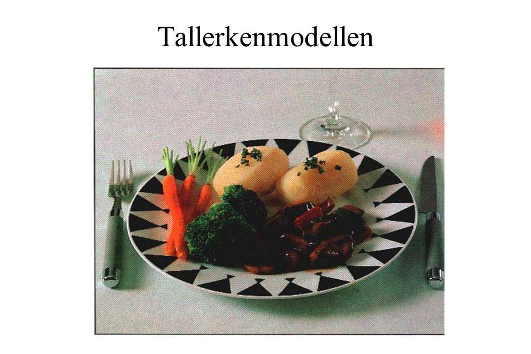 Tallerkenmodellen