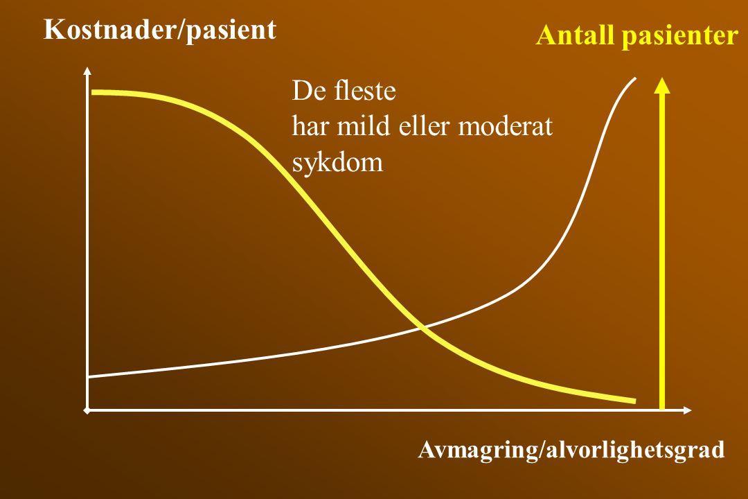Kostnader/pasient Antall pasienter De fleste har mild eller moderat