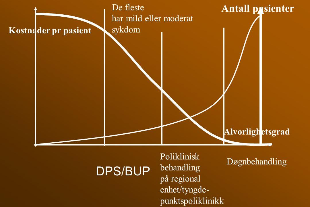 DPS/BUP Antall pasienter De fleste har mild eller moderat sykdom