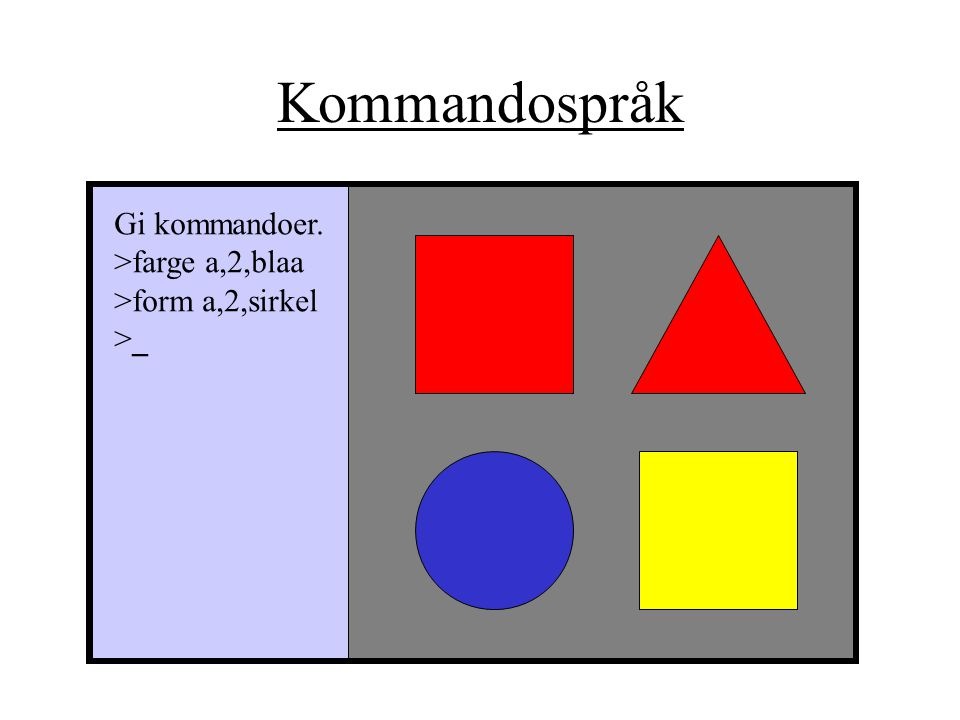 Kommandospråk Gi kommandoer. >farge a,2,blaa >form a,2,sirkel
