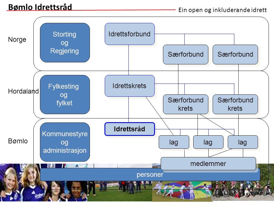 Bømlo Idrettsråd Ein open og inkluderande idrett Storting og Regjering