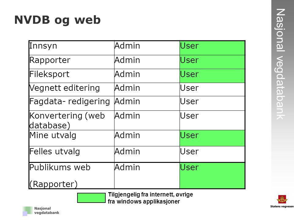 NVDB og web Innsyn Admin User Rapporter Fileksport Vegnett editering