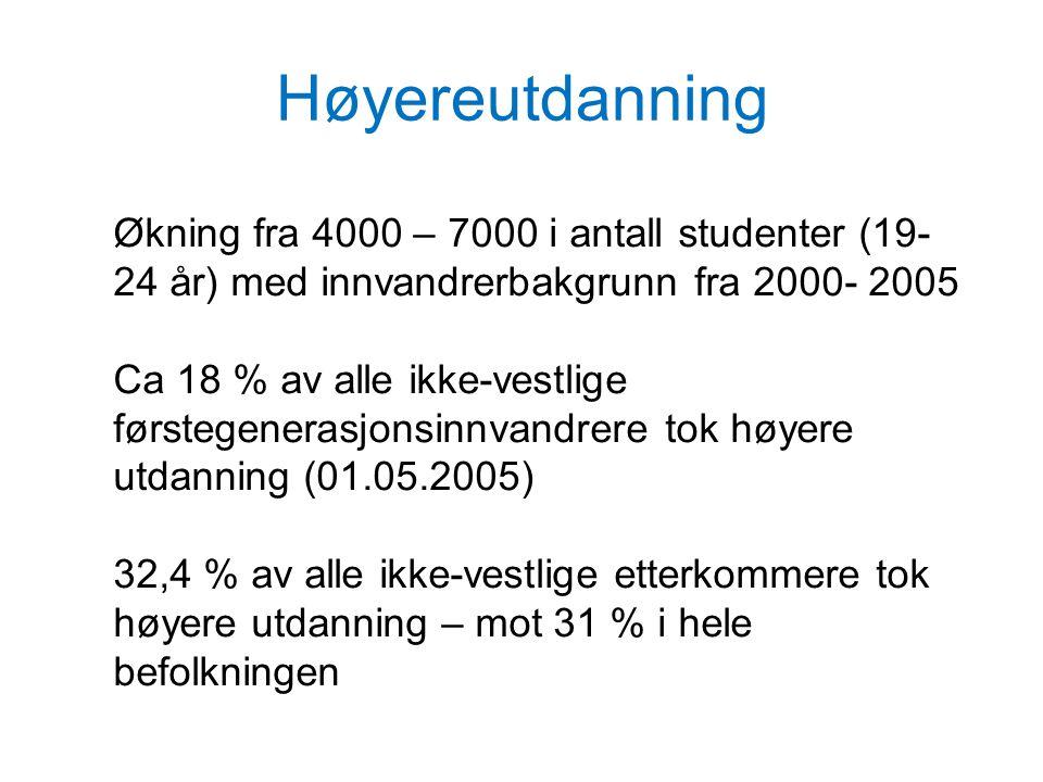 Høyereutdanning Økning fra 4000 – 7000 i antall studenter (19-24 år) med innvandrerbakgrunn fra 2000- 2005.