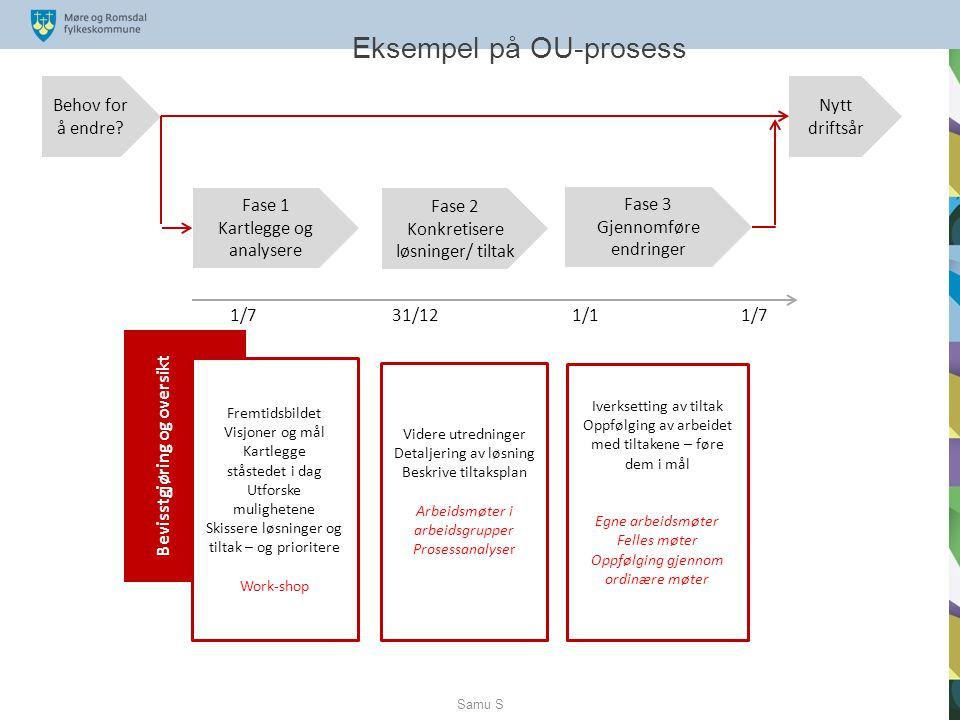 Eksempel på OU-prosess