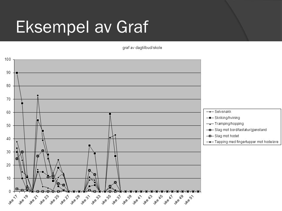 Eksempel av Graf