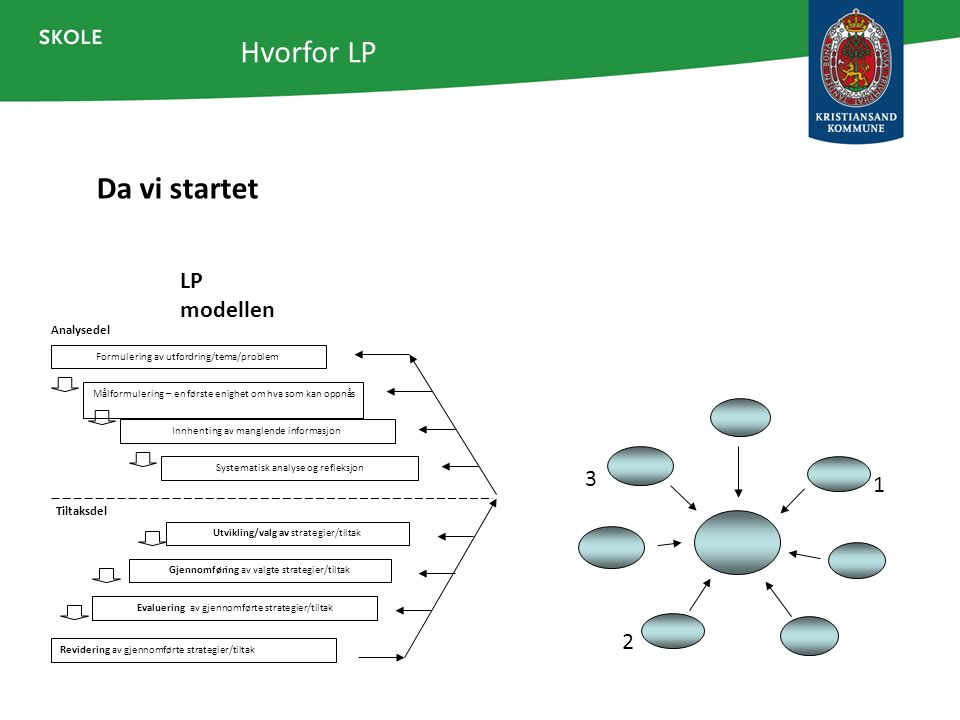 Hvorfor LP Da vi startet LP modellen 3 1 2 Analysedel Tiltaksdel