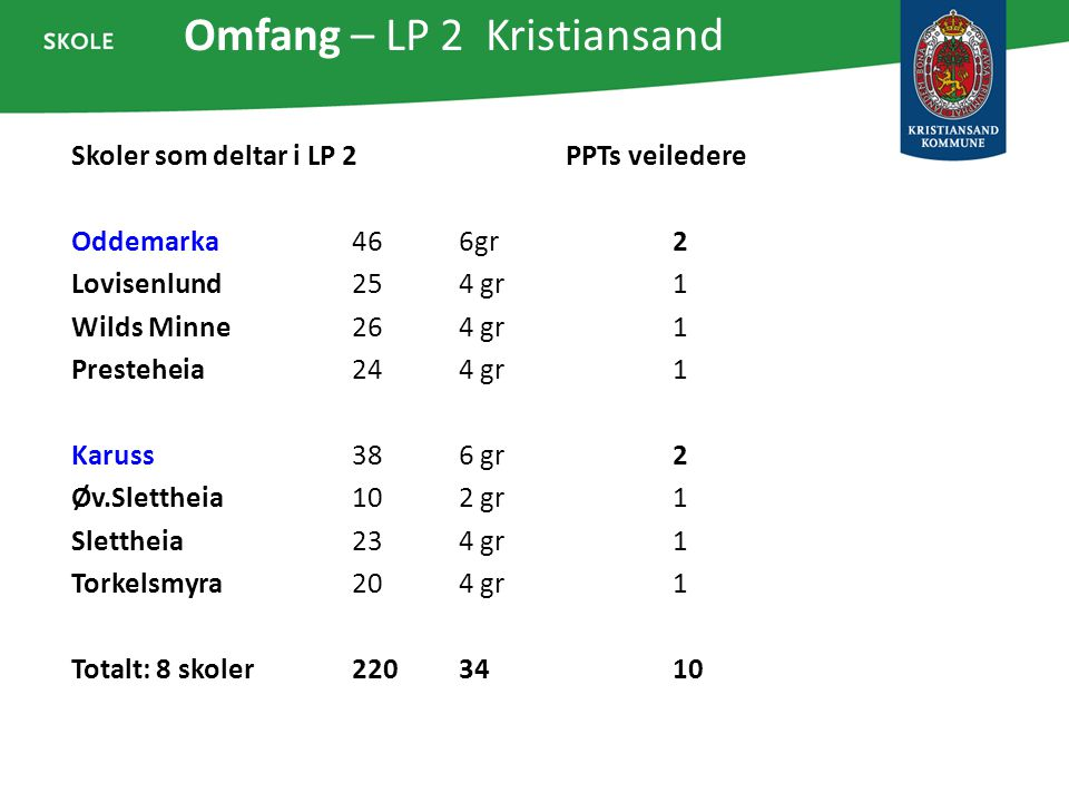Omfang – LP 2 Kristiansand