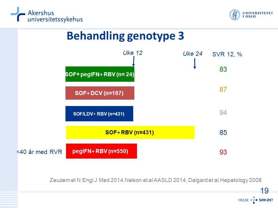 Behandling genotype 3 19 83 87 94 85 93 Uke 12 Uke 24 SVR 12, %