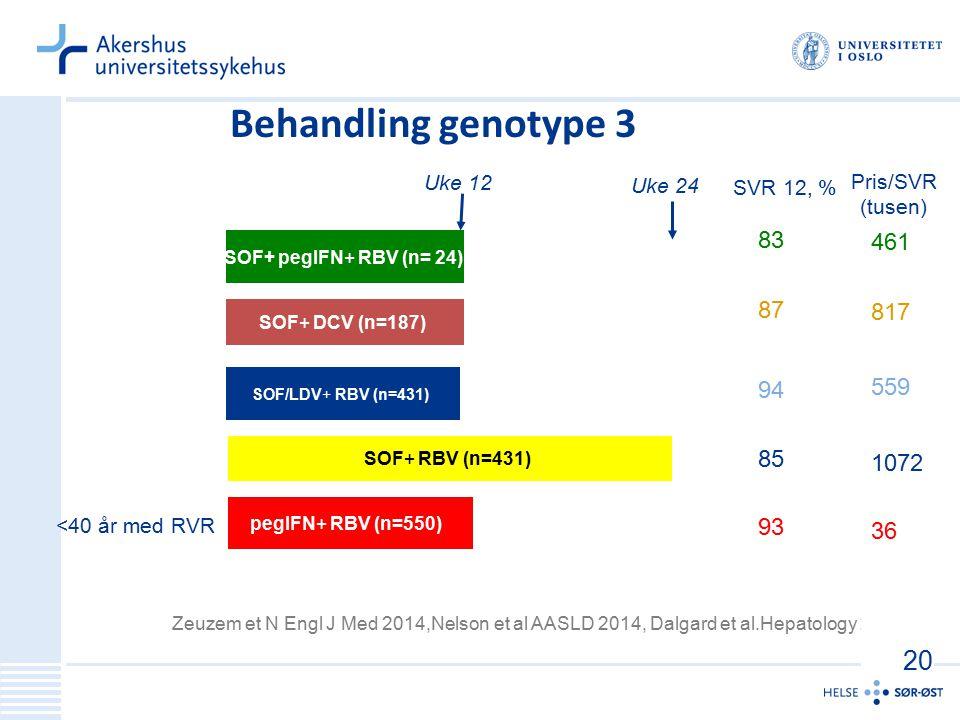 Behandling genotype 3 20 461 83 817 87 559 94 1072 85 36 93 Uke 12