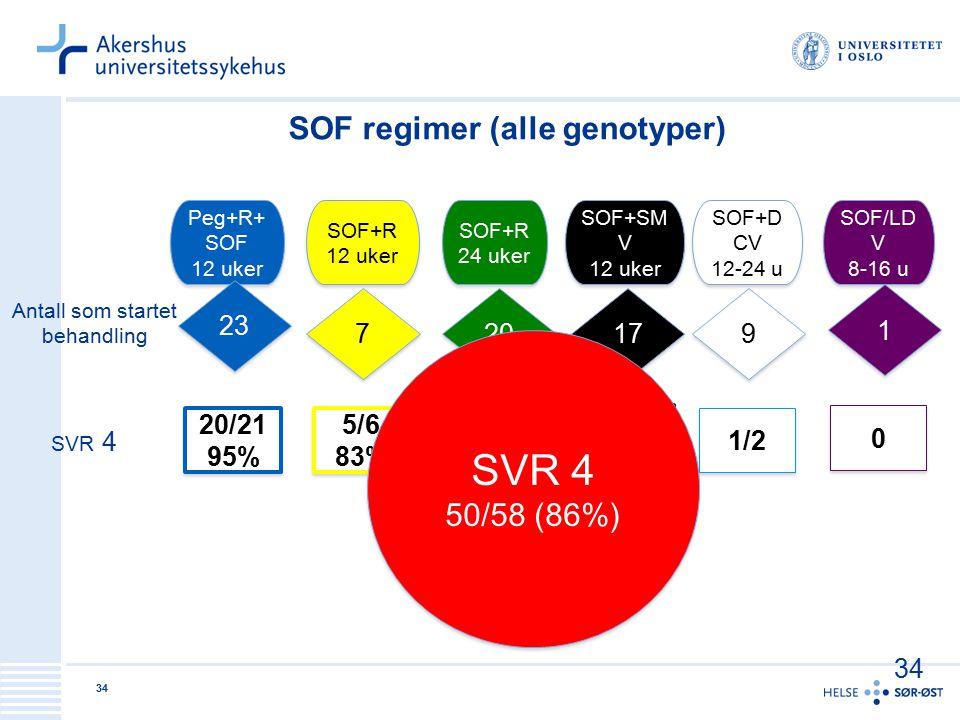SOF regimer (alle genotyper)