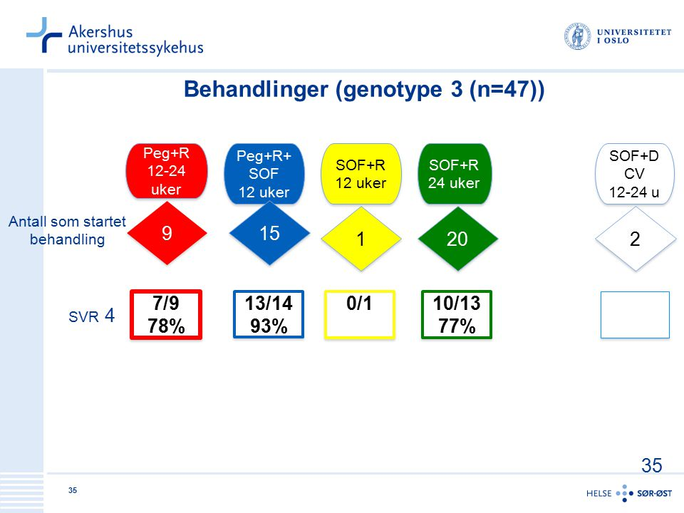 Behandlinger (genotype 3 (n=47))