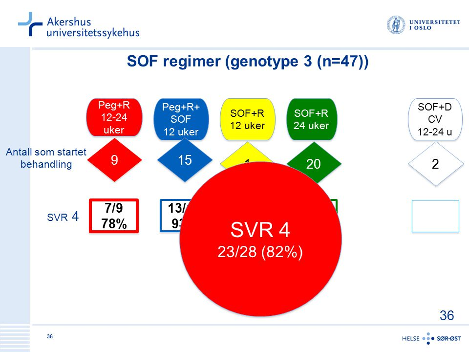 SOF regimer (genotype 3 (n=47))