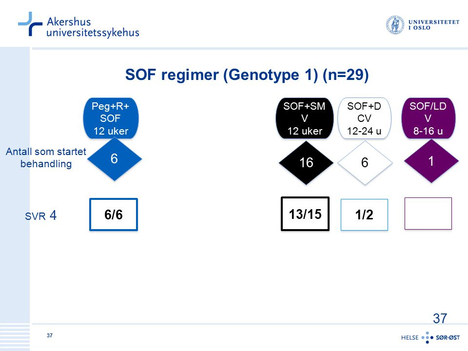 SOF regimer (Genotype 1) (n=29)
