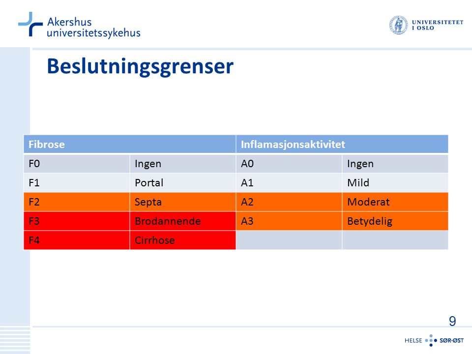 Beslutningsgrenser 9 Fibrose Inflamasjonsaktivitet F0 Ingen A0 F1