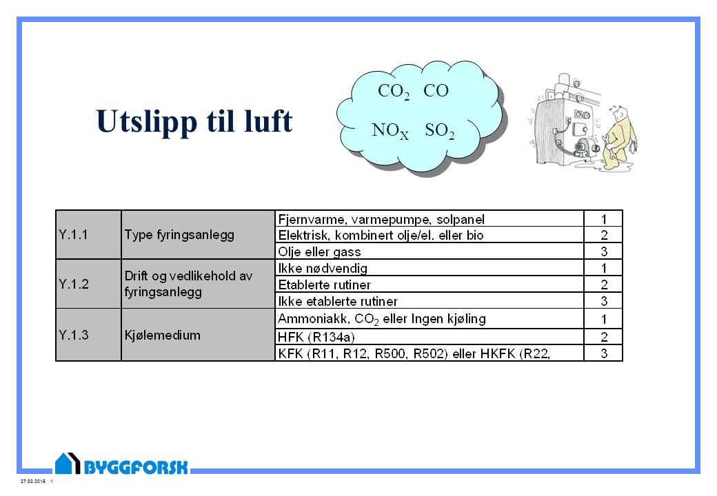 CO2 CO NOX SO2 Utslipp til luft