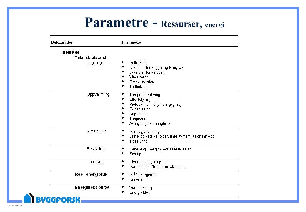 Parametre - Ressurser, energi