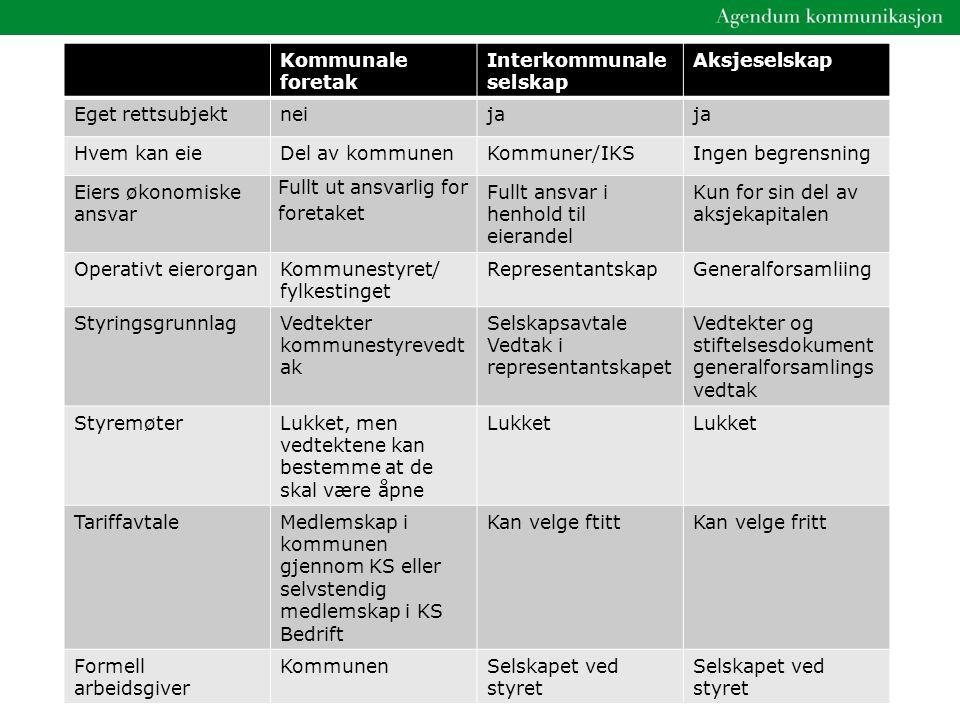 Kommunale foretak Interkommunale selskap. Aksjeselskap. Eget rettsubjekt. nei. ja. Hvem kan eie.