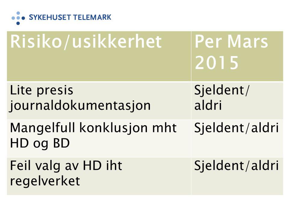 Risiko/usikkerhet Per Mars 2015 Lite presis journaldokumentasjon