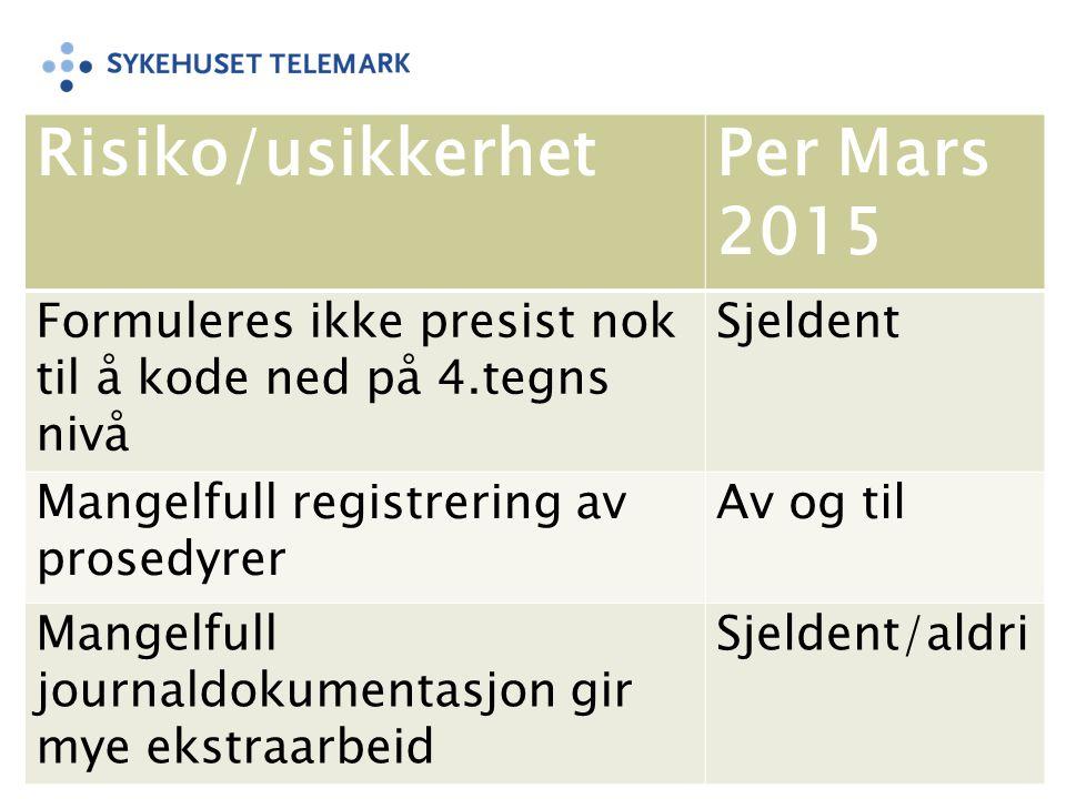 Risiko/usikkerhet Per Mars 2015
