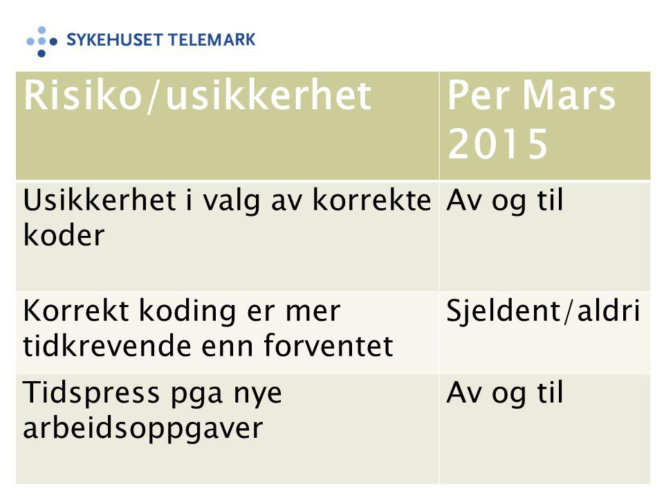 Risiko/usikkerhet Per Mars 2015 Usikkerhet i valg av korrekte koder
