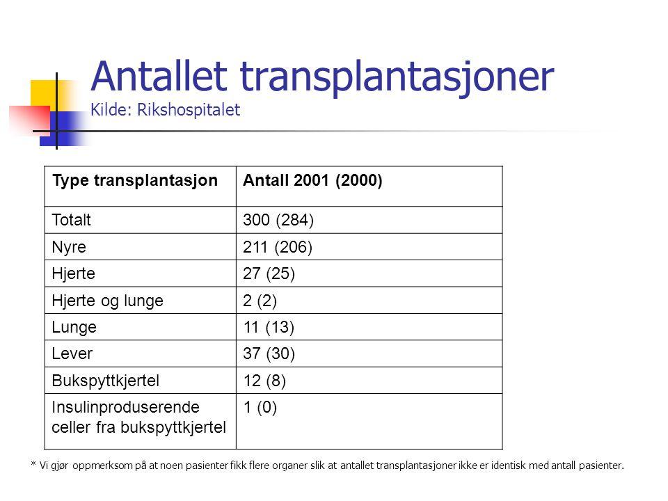 Antallet transplantasjoner Kilde: Rikshospitalet