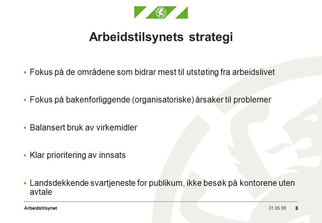 Arbeidstilsynets strategi