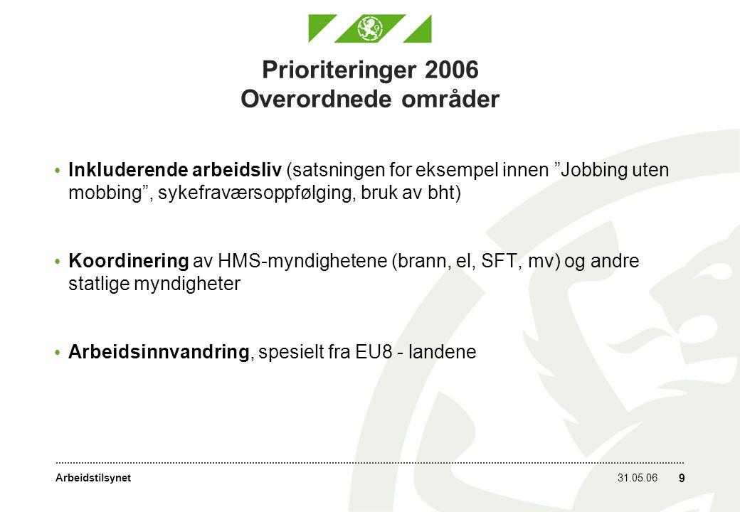 Prioriteringer 2006 Overordnede områder