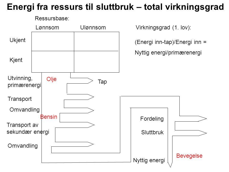 Energi fra ressurs til sluttbruk – total virkningsgrad