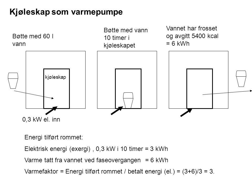 Kjøleskap som varmepumpe