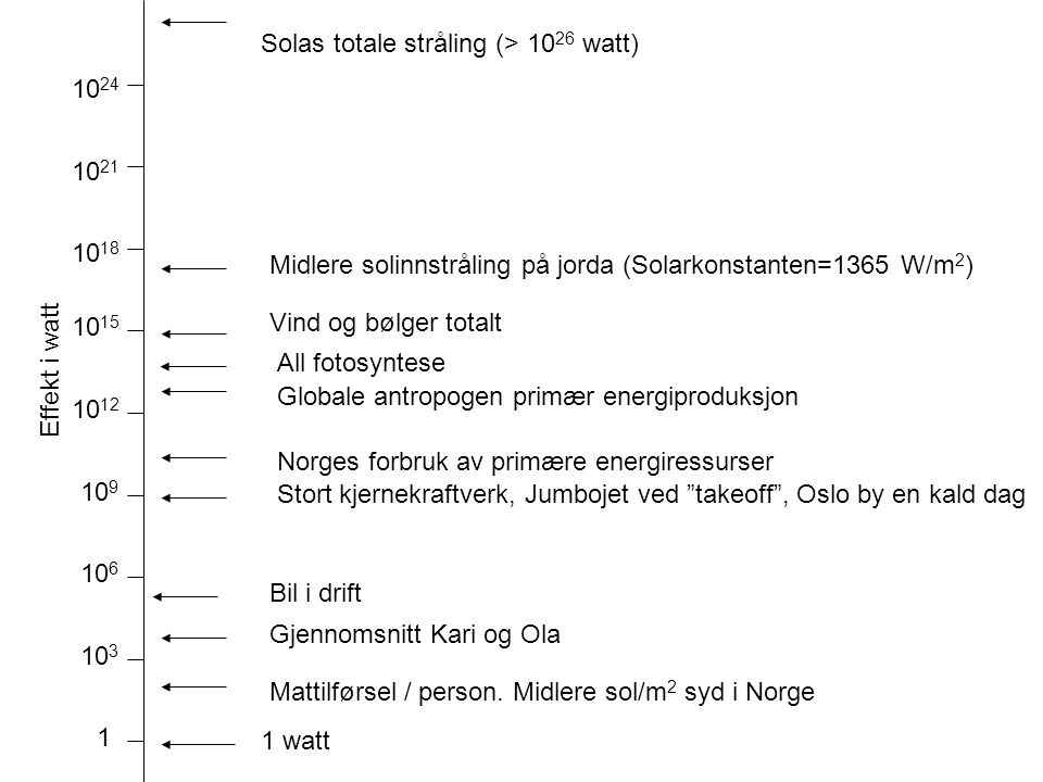 Solas totale stråling (> 1026 watt)