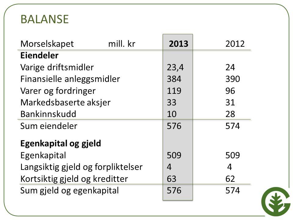 BALANSE Morselskapet mill. kr 2013 2012 Eiendeler