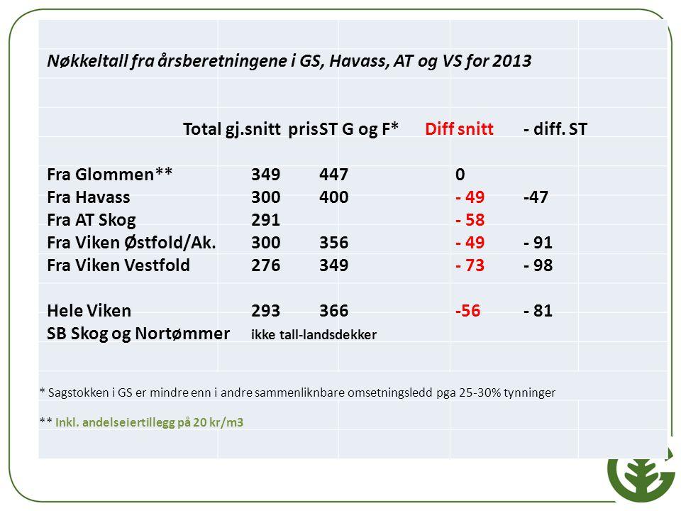Nøkkeltall fra årsberetningene i GS, Havass, AT og VS for 2013